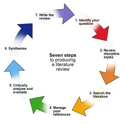master dissertationswriting a masters dissertation methodology