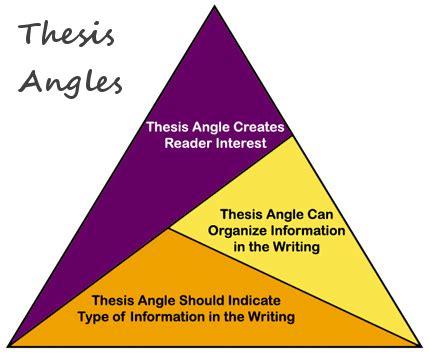 Essay Methodology Example - Custom Essay Writing Service